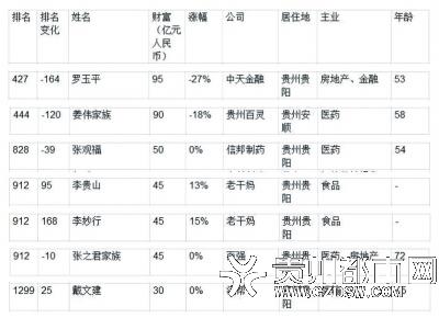 manbetx官网下载省7人登上2019胡润百富榜