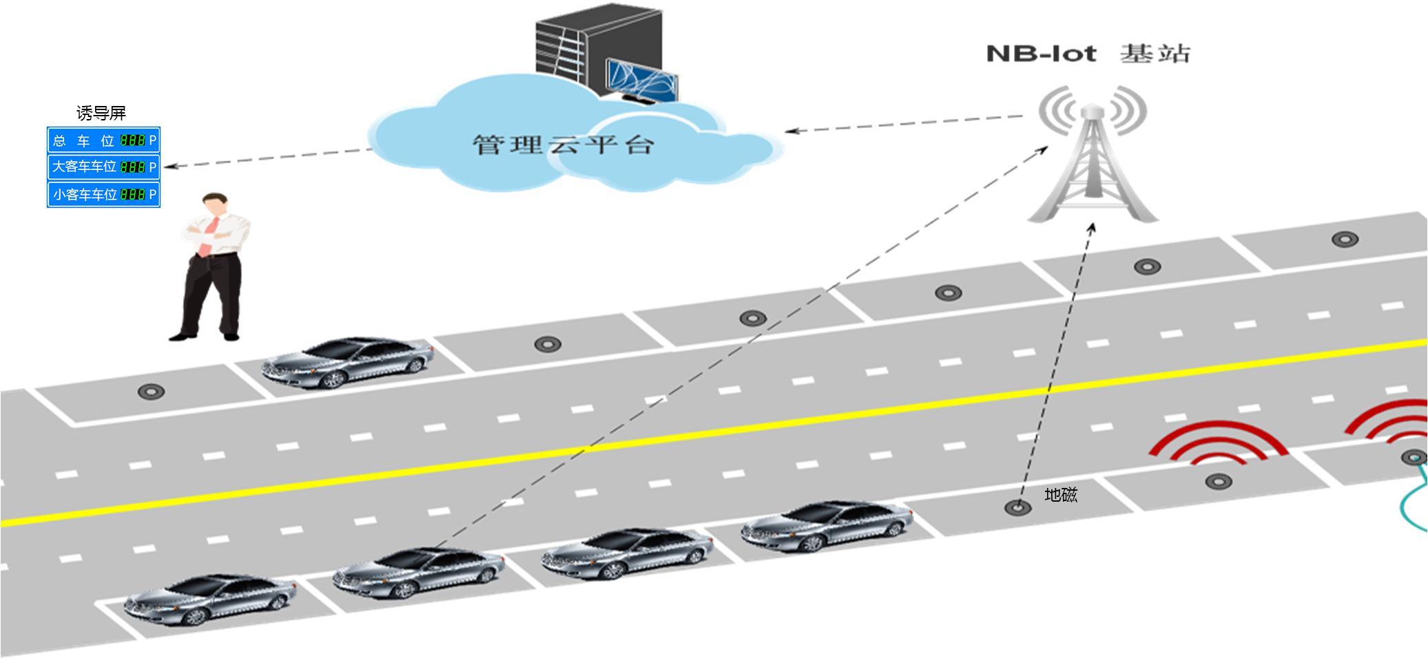 manbetx官网下载智慧停车场停车诱导解决方案示意图