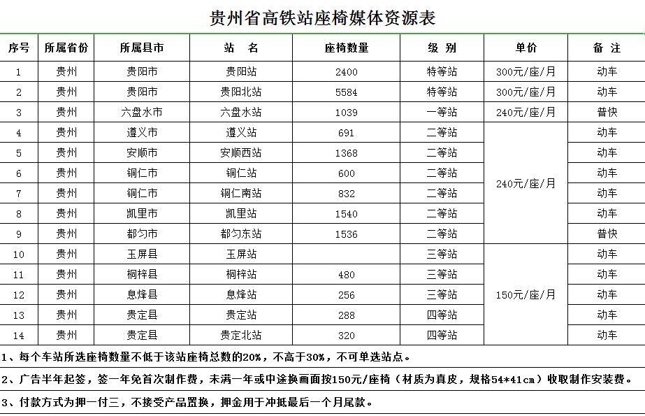 manbetx官网下载省高铁站座椅媒体资源价格表
